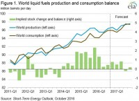 Updated forecast in October STEO implies slower path to global oil market balance